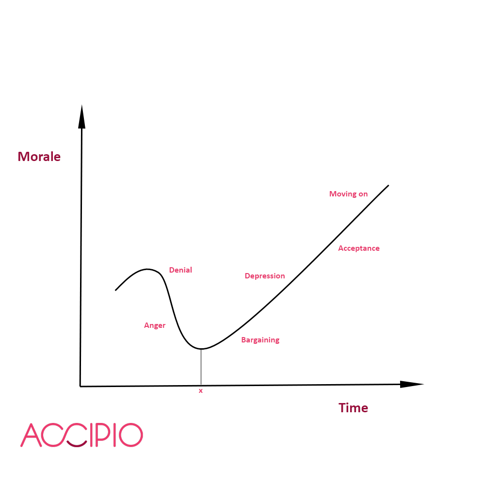 how to soften the change curve