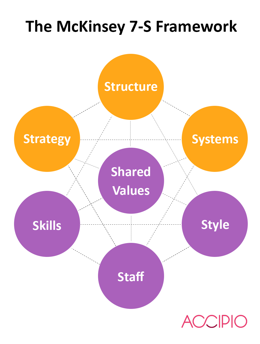 mckinsey case study framework Organizational alignment: the 7-s model  case study jeffrey l bradach  this framework offers managers a tool for diagnosing problems in their organizations.